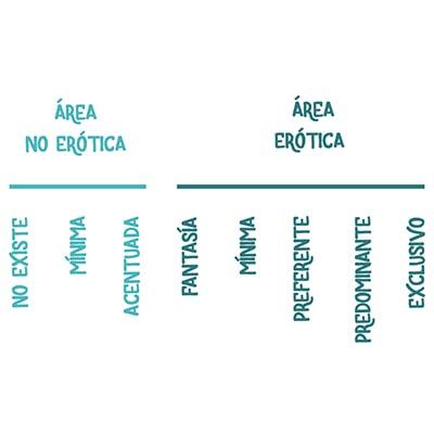 Gráfico de las expresiones