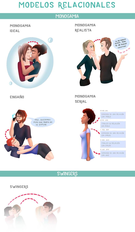 Tipos de relaciones
